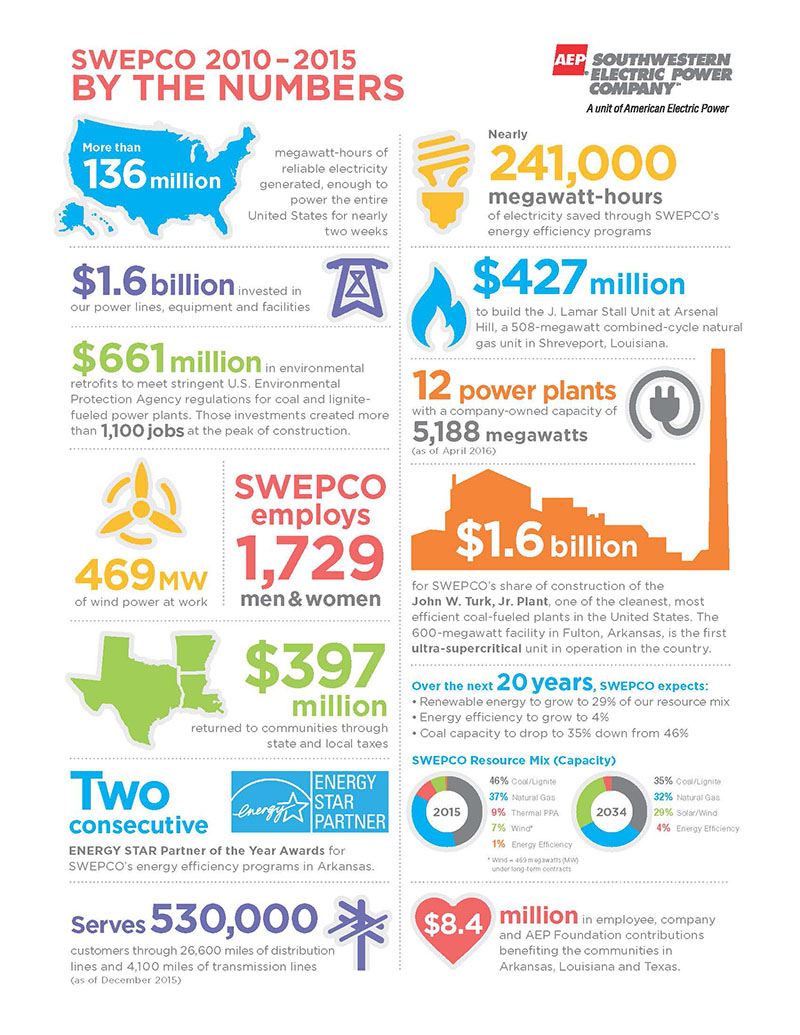 SWEPCO By the Numbers_800px